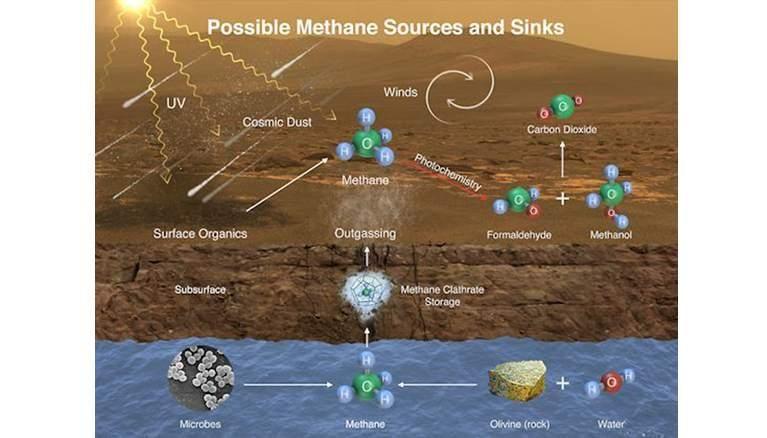 Methane Gas Hints Life on Mars