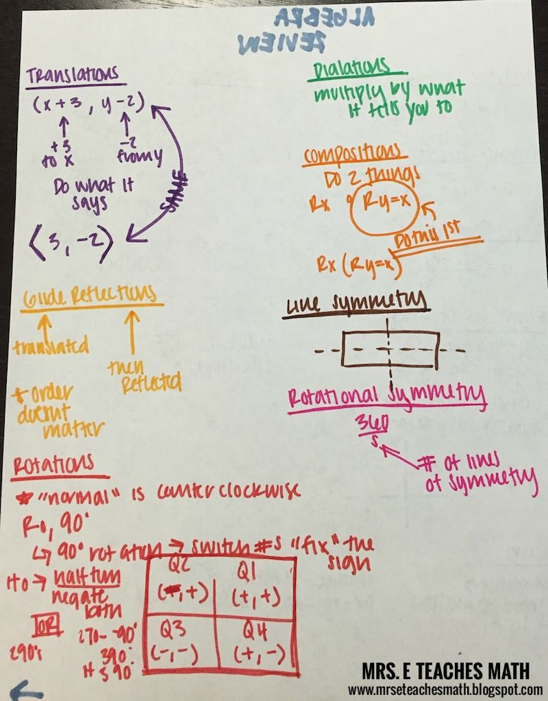 Geometric Transformations Study Guide | GSE Geometry unit