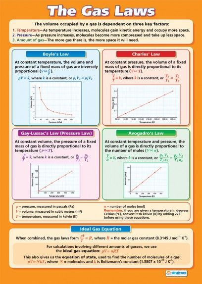 The Gas Laws Poster Find These Relationships Using The Gas Laws Lab Software At Teachers Pay Teachers Chemistry Lessons Chemistry Classroom Teaching Chemistry