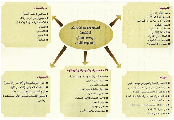 وحدة الملبس الأهداف والمهارات بعض التمارين Teaching Activities Preschool Learn Arabic Alphabet Preschool Worksheets
