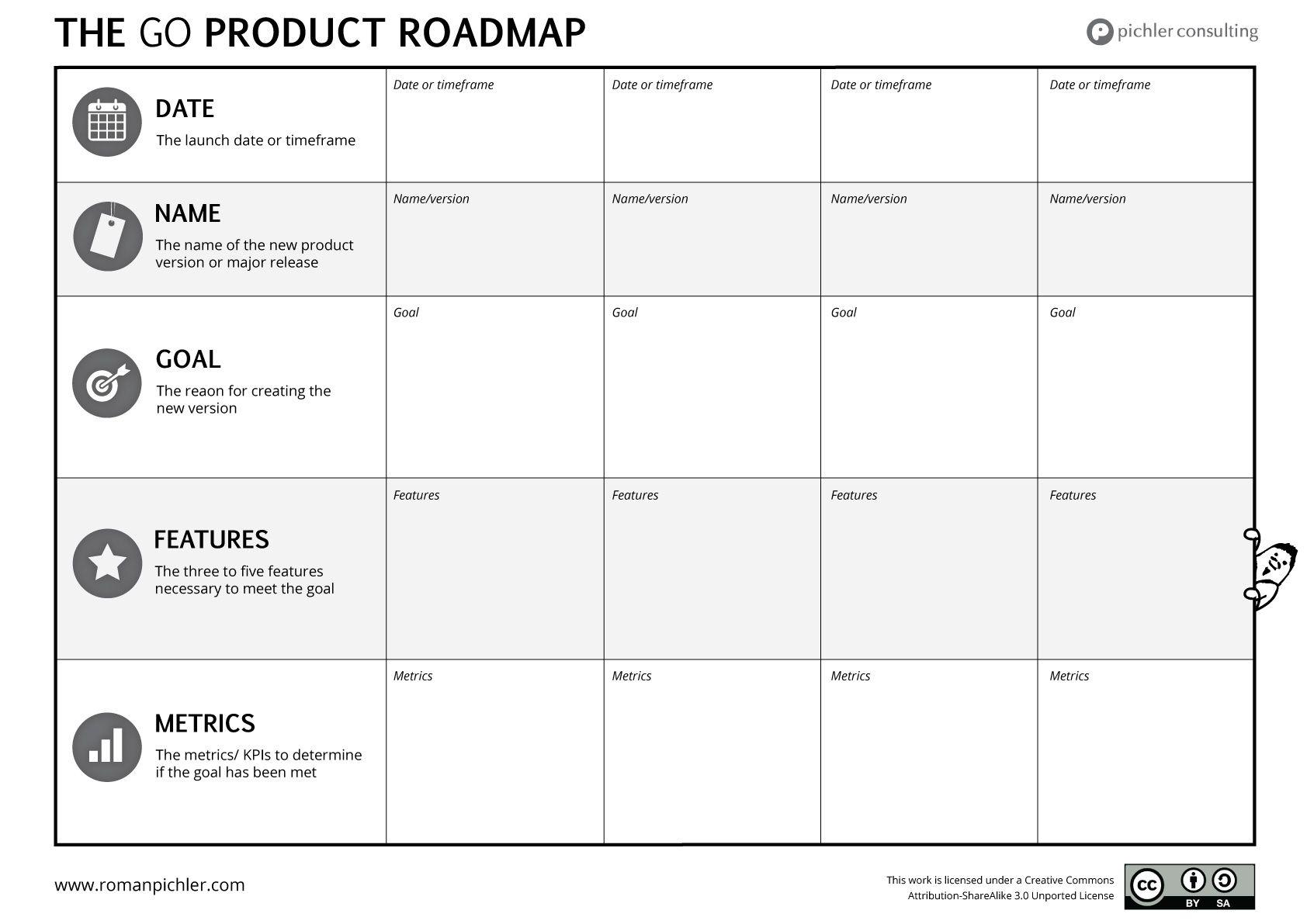 The GO Product Roadmap Roman Pichler Roadmap, Business