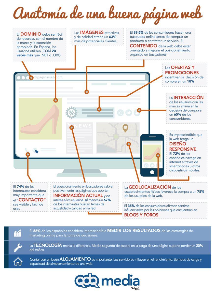 Anatomía de una buena página web | SEO | Pinterest | Blogging and Seo