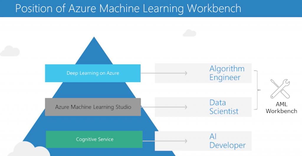 Azure Machine Learning Workbench Seems Interesting