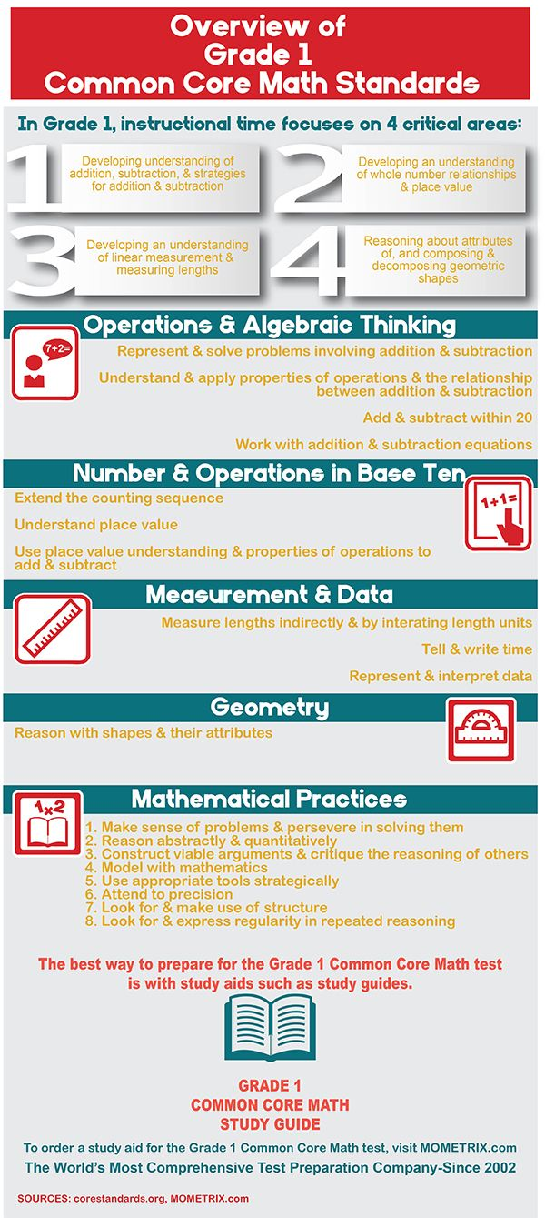 Have questions about the Grade 1 Common Core Math Standards? Find ...