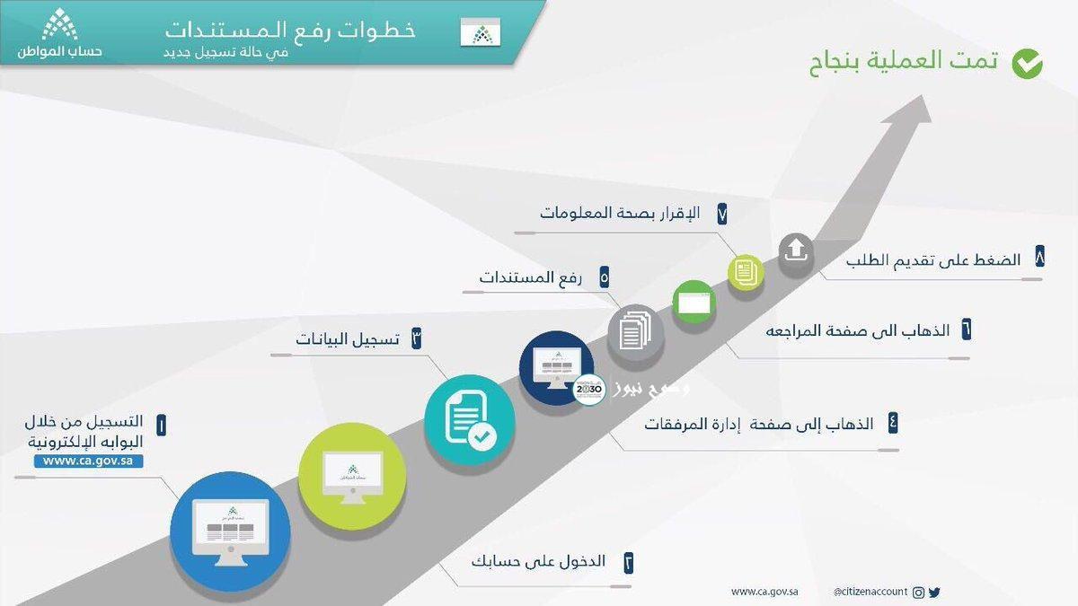 حساب المواطن اليوم بعد أن قامت وزارة المالية السعودية بالإعلان عن الميزانية العامة للمملكة العربية السعودية وقررت أن تقوم بتقليل الم Dares Map Map Screenshot