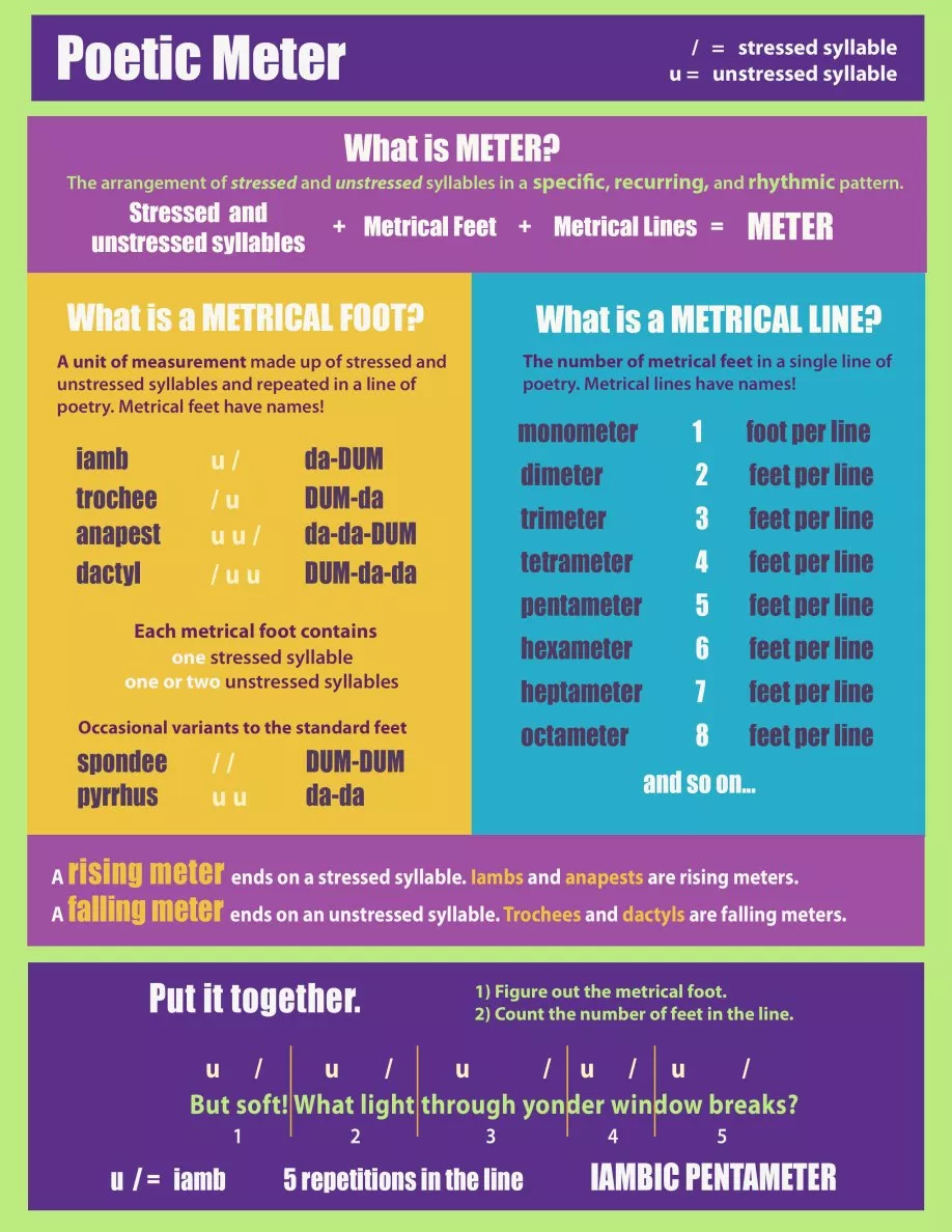 The Lyrical Language Lab Self Study Lesson 4 The Trochee
