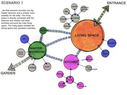 spatial diagrams google search prooo bubble diagram. Black Bedroom Furniture Sets. Home Design Ideas