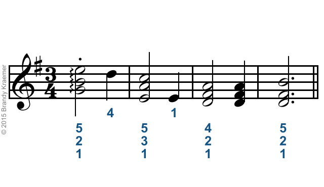 Proper Fingering For Piano Scales Chords Pianos Piano Songs And
