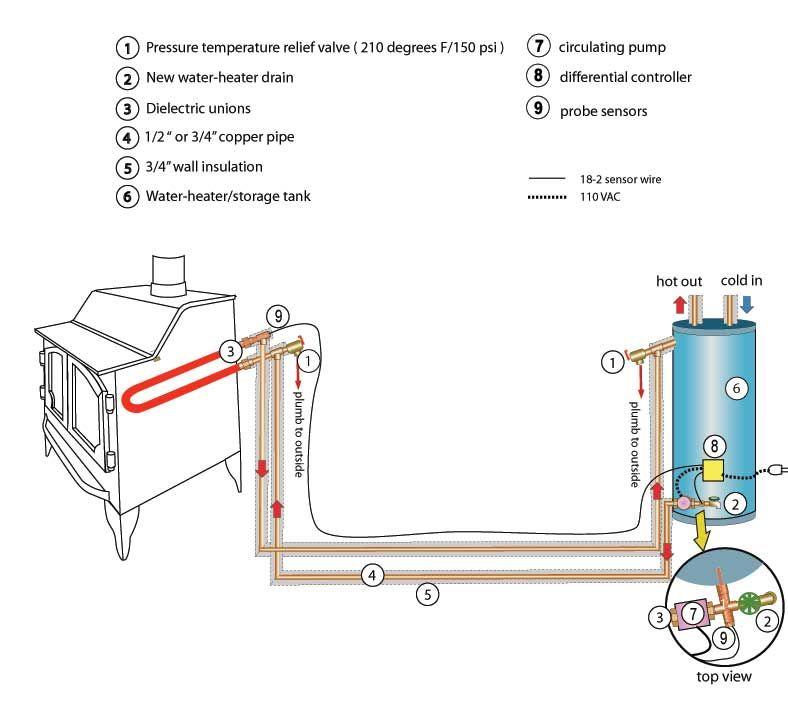 Rocket Mass Stove Plans Coltcarbine Mar 2 2012