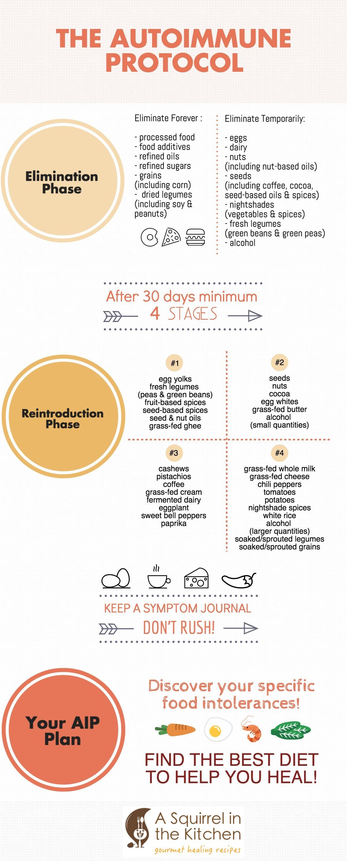 auto imune protocol diet reintroduce foods