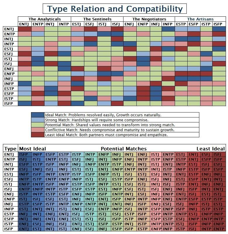 Myers briggs types compatibility