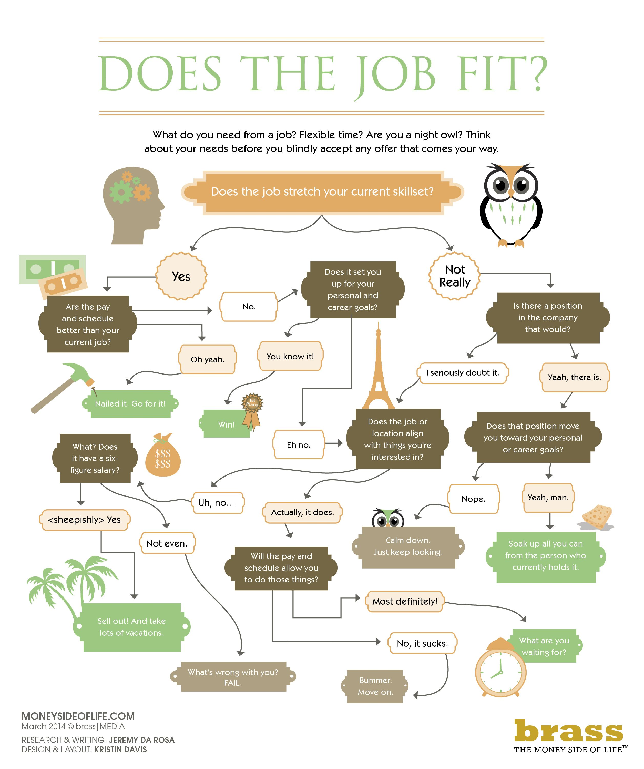 Does The Job Fit You Let This Flowchart Help Getajob
