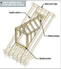 Framing Gable And Shed Dormers Repinned By Normoe The