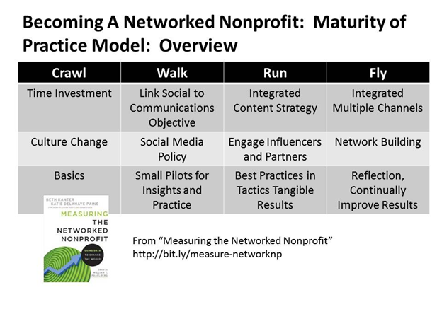 Becoming A Networked Nonprofit Redesigning Your Nonprofit Organization To Become More Participato Nonprofit Social Media Social Media Strategies How To Become