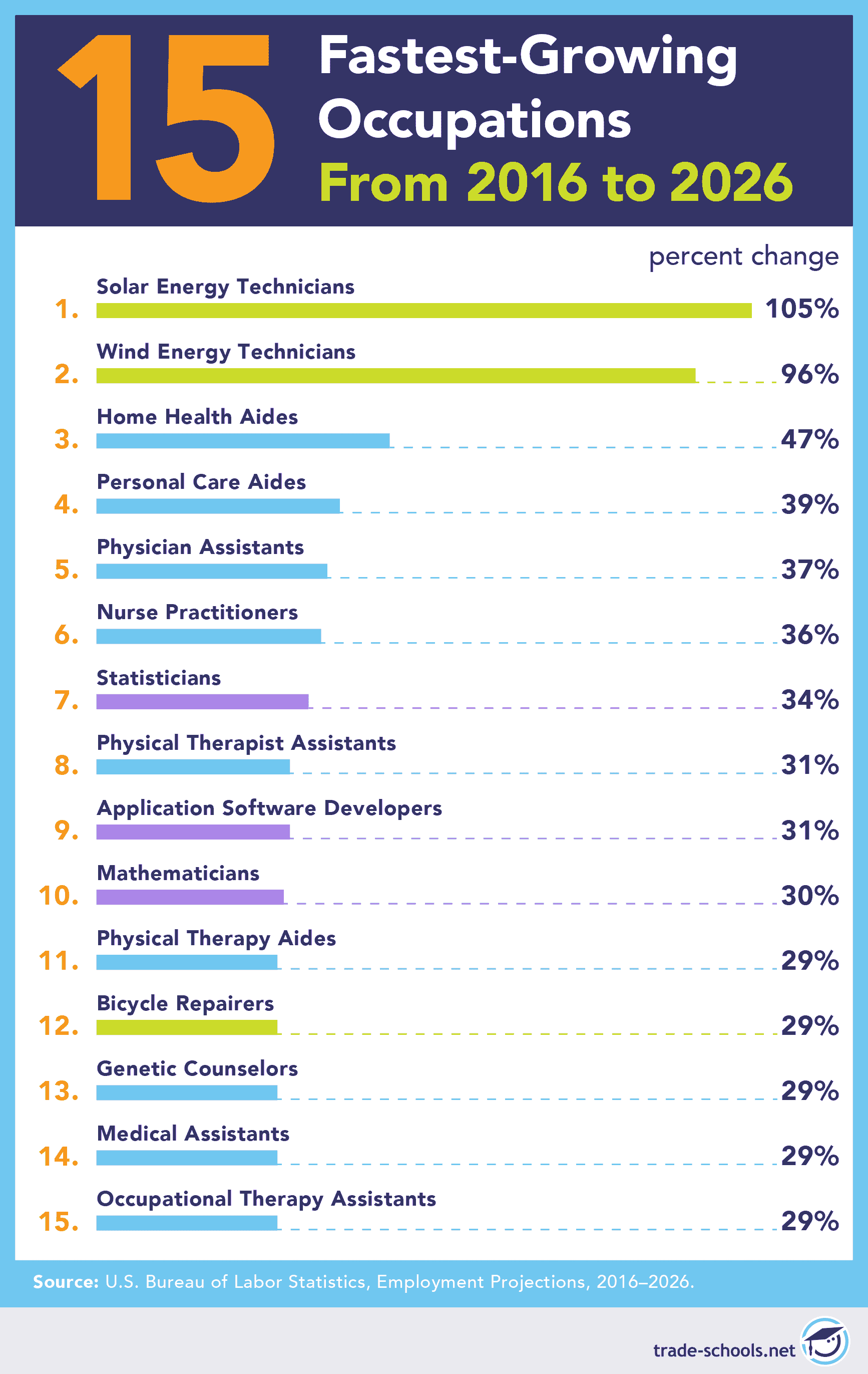 Best Careers For The Future 51 Jobs For 2020 And Way Beyond