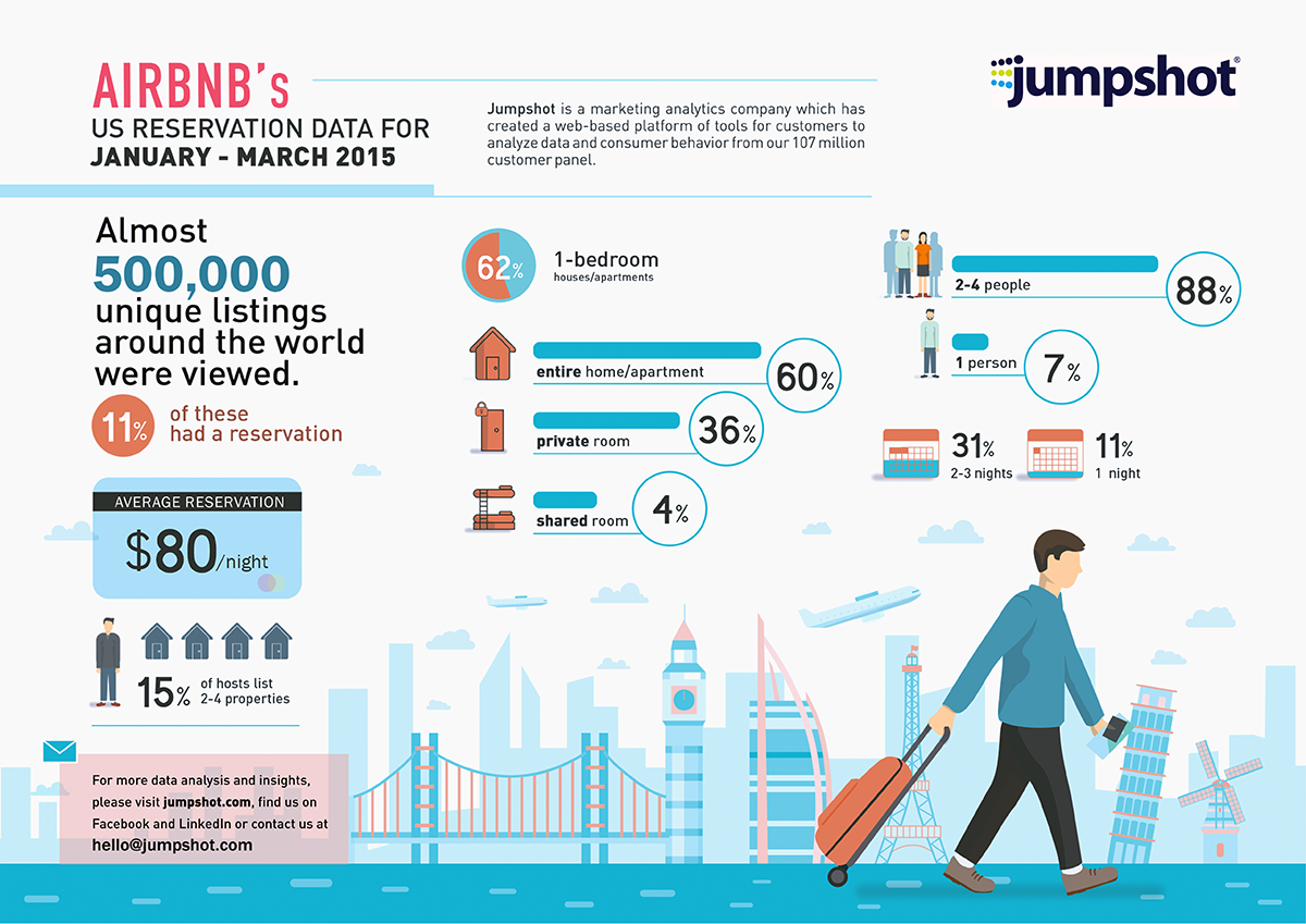 Who Uses Airbnb And Why Airbnb S 2015 Reservation Data With