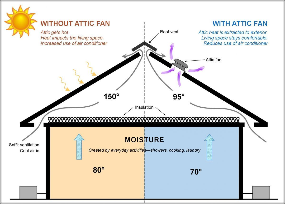 Reminder: An Attic Fan Is a Great Energy Saving Installation for Summer! |  Attic exhaust fan, Attic fan, Roof fanPinterest