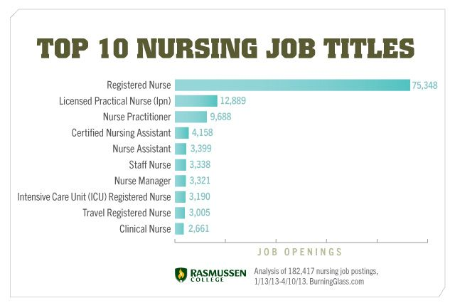 Nursing Career Options Top  Nursing Job Titles  Nursing