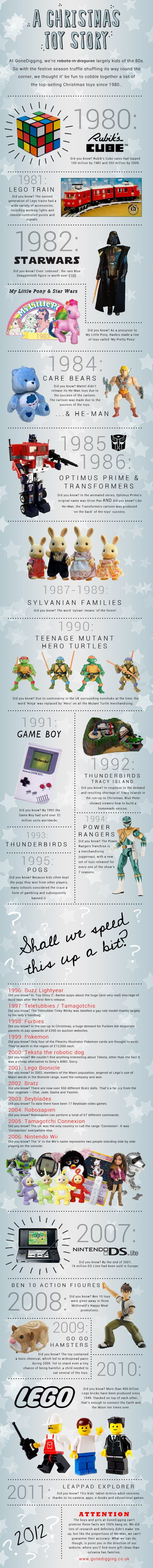 Infographic: A Christmas Toy Story ~ A Trip down Memory Lane of the MUST HAVE toy throughout the years ~ This was a cool find! ~