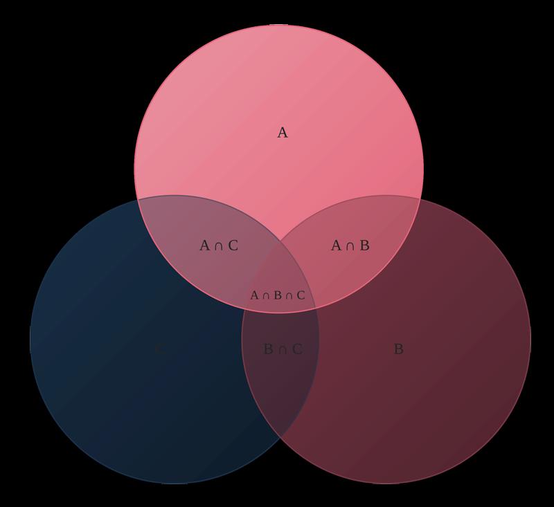 Printable 3 Circle Venn Diagram Liberty University Portal Home