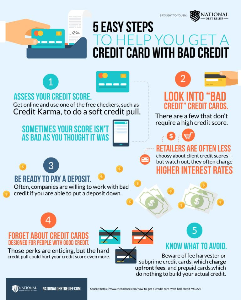 Резултат слика за credit card with bad credit infographic