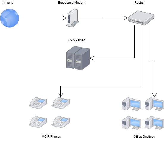 Small office voip network diagram interesting information for Best home office voip service
