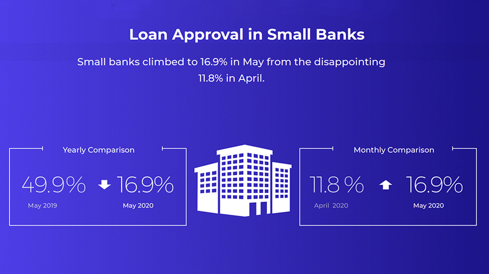Small Business Loan Approval Rates Rebound From Record Lows Small Business Trends In 2020 Small Business Loans Business Loans Rebounding