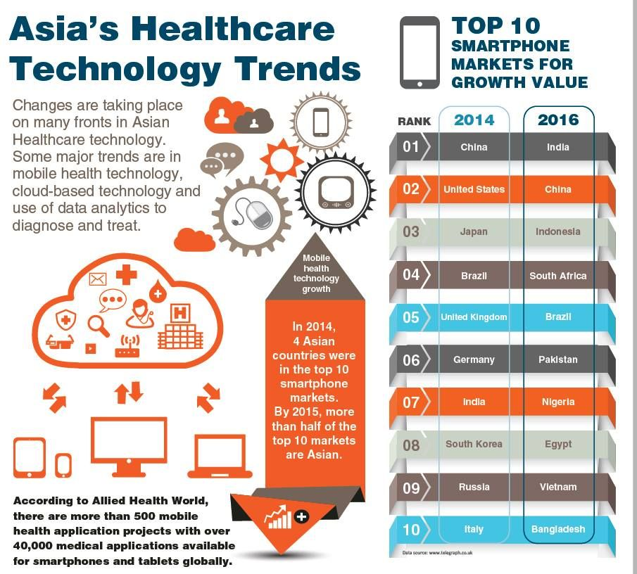 Asia S Healthcare Technology Trends Forbes Cloud Market Size Us 500b By 2020 Healthcare Technology Healthcare Infographics Technology Trends