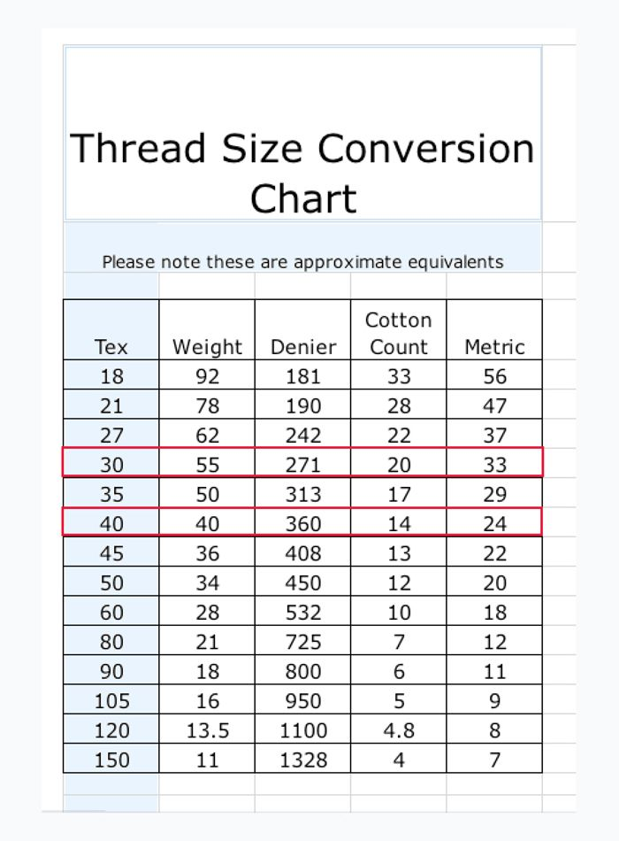 Coats And Clark Thread And Needle Chart Yahoo Image Search Results