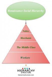 Renaissance Social Hierarchy Hierarchy Social Social Class