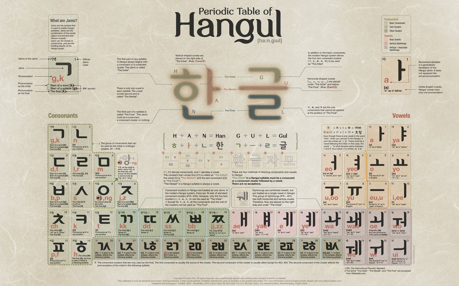 Periodic table of hangul learning korean pinterest periodic periodic table of hangul gamestrikefo Images
