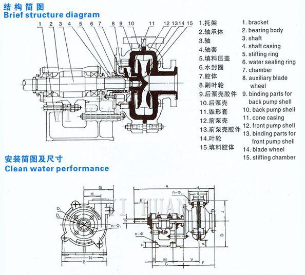china slurry pump  gravel pump  sump pumps and sludge pump