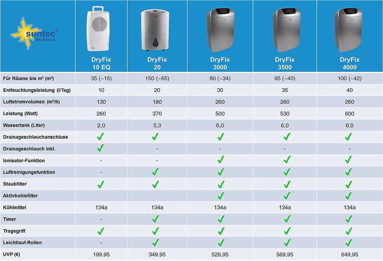 Klimatronic Luftentfeuchter Dryfix 20 Fur Raume Bis 150 M 65 M Entfeuchtungsleistung X3d 20 L X2f Tag Luftentfeuchter Raumentfeuchter Luftreiniger