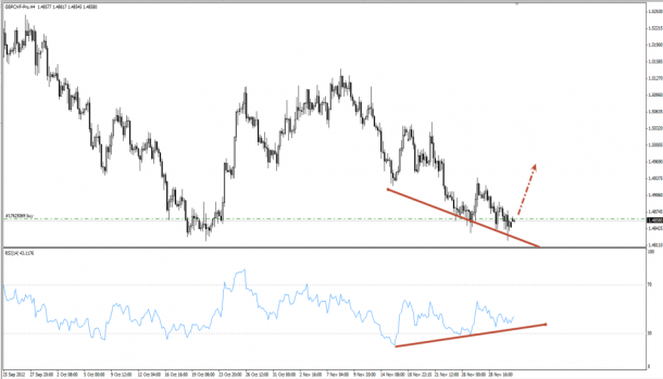 gbp-chf buy | front team investments