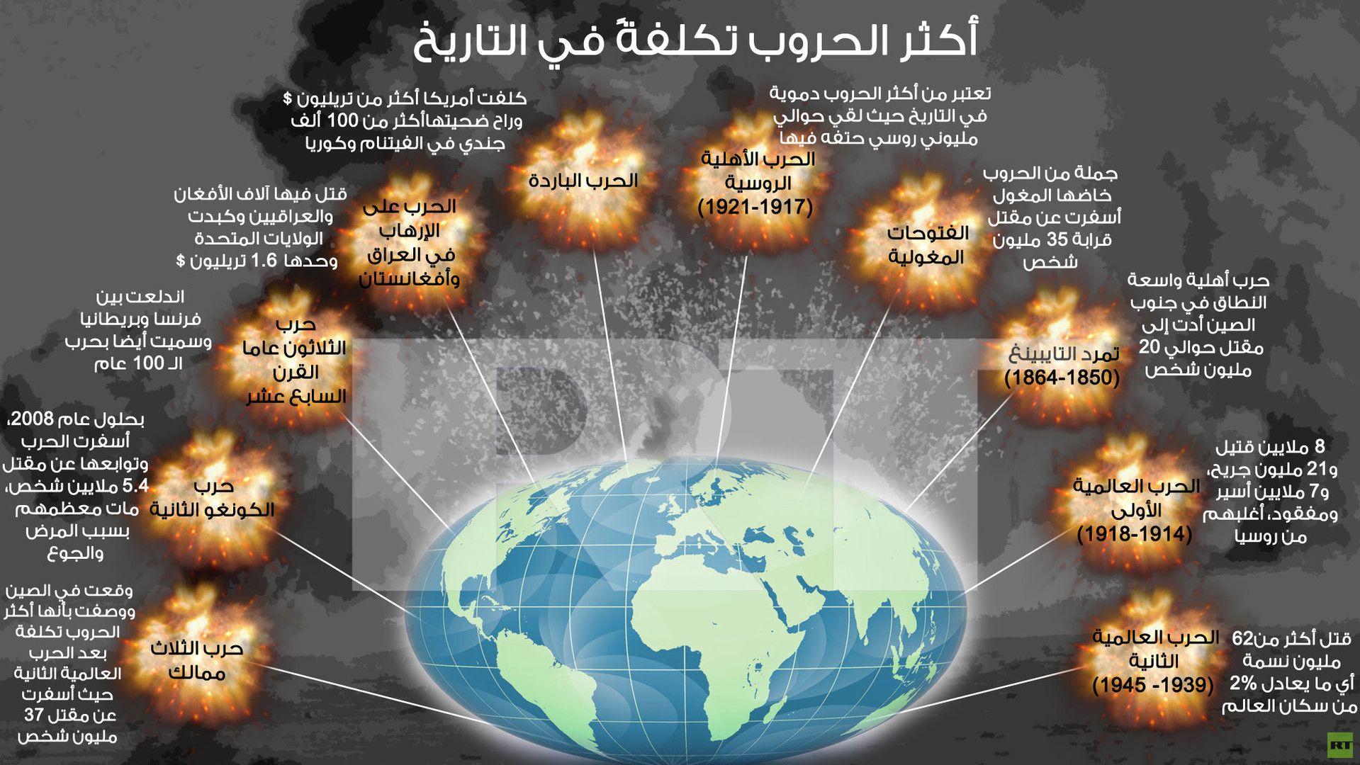 إنفوجرافيك أكثر الحروب تكلفة في التاريخ Facts Knowledge Poster
