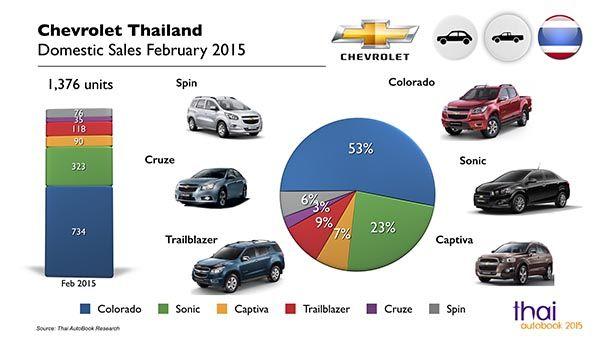 Thailand Car Sales Chevrolet February 2015