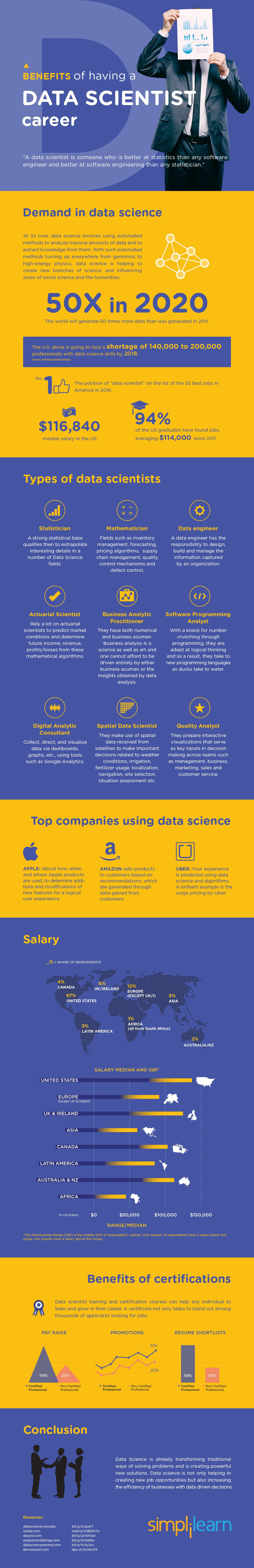 Benefits of having a career in data science - Data Science Central