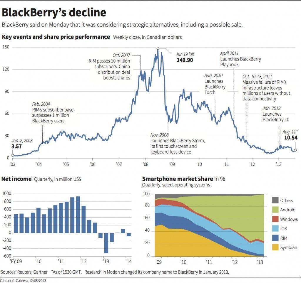 Blackberrys decline reuters august 2013 intresting blackberrys decline reuters august 2013 fandeluxe Image collections