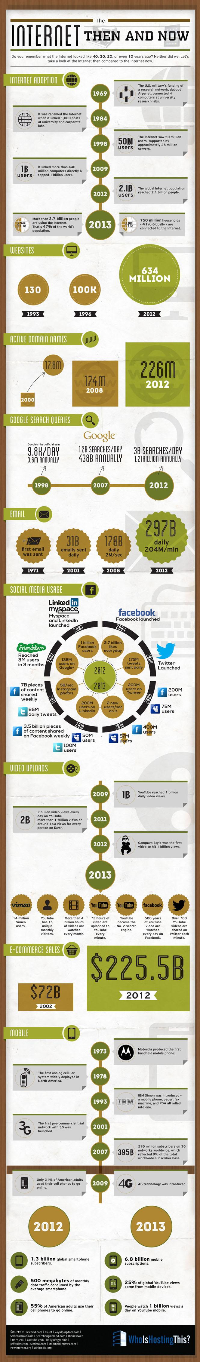 SocialTimes.Hu - Az internet régen és ma - infografika