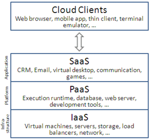 Cloud Computing Resume Entrancing Cloud Computing  Wikipedia The Free Encyclopedia  Information .