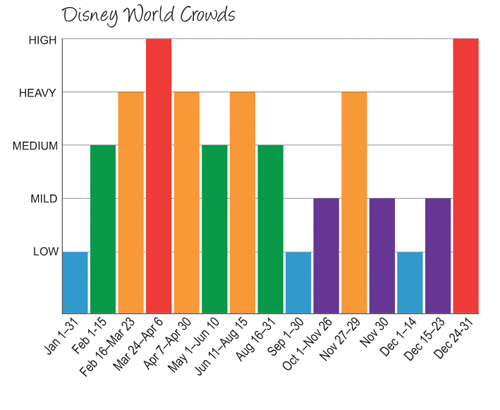 Walt disney world crowd chart for great figuring out when to book your trip also how plan  part wdw and disneyland pinterest rh