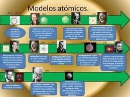 Proyecto3esotema4 Evolución De Los Modelos Atómicos Modelos Atomicos Hojas De Trabajo De Matemáticas Historia De La Quimica