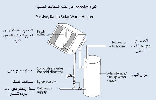 النوع Passive في انظمة السخان الشمسي Solar Water Heater Homemade Solar Panels Solar Panel Kits