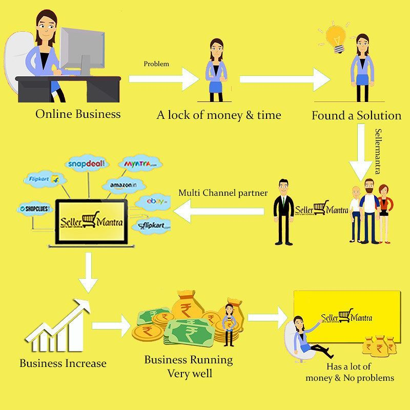 Sell your product on multi channels with Seller Mantra #letsSellOnline #sellerMantra #sellonline Contact Us :- 91 8130028805 What's App :- 8130028805 For More :- www.sellermantra.com