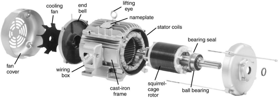 Three Phase Induction Motor Blow Up Diagram Of