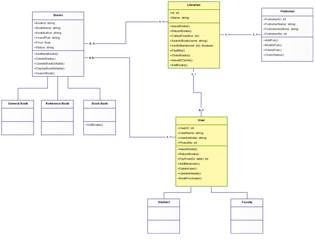 Class Diagram Template for Library Management System ...