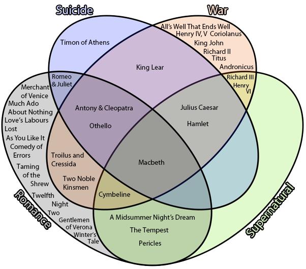 Venn Diagram Shakespeare Shakespeare Pinterest Shakespeare