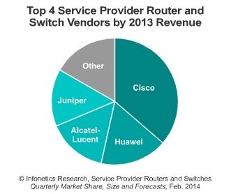 My Latest Blog Post About A Fiercetelecom Article Cisco Alcatel Lucent Huawei Juniper Maintain Carrier Router Switch Lead But S Router Switch Cisco Router