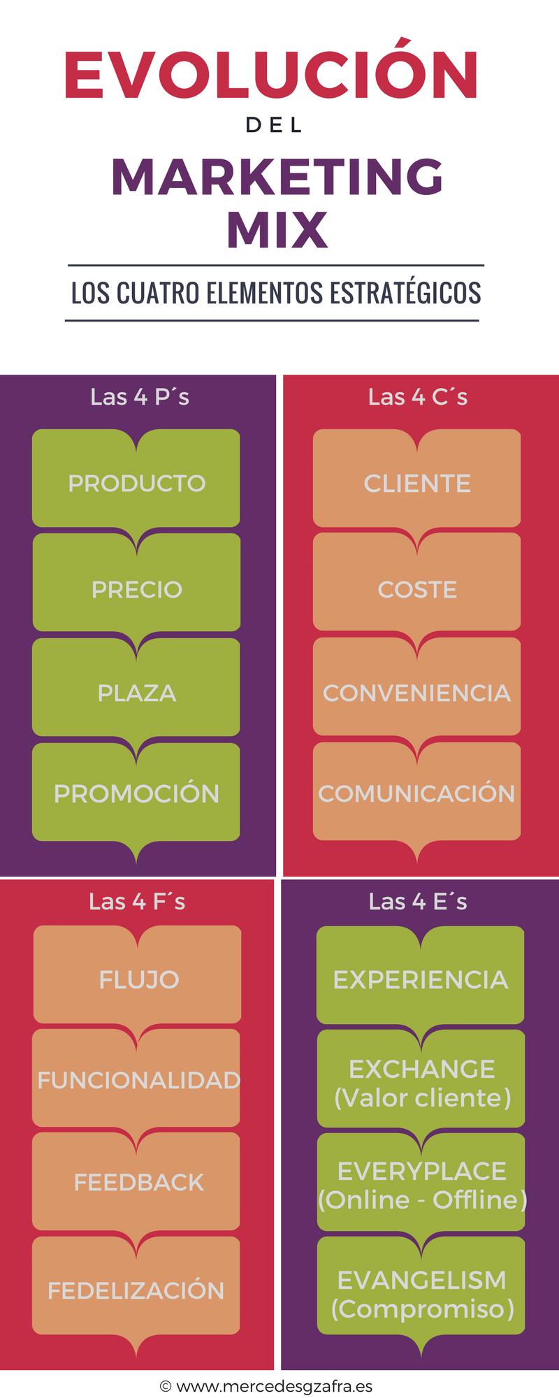Evolución Marketing Mix Mercedesgzafra Evolucion Del Marketing Marketing Estrategias De Marketing