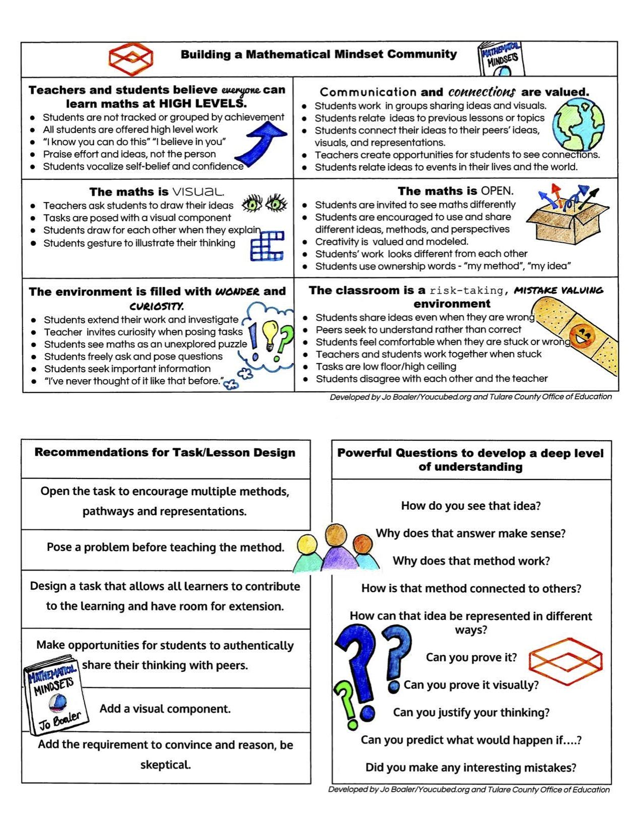 Pin By Dave Buckley On Glenealy Maths Resources